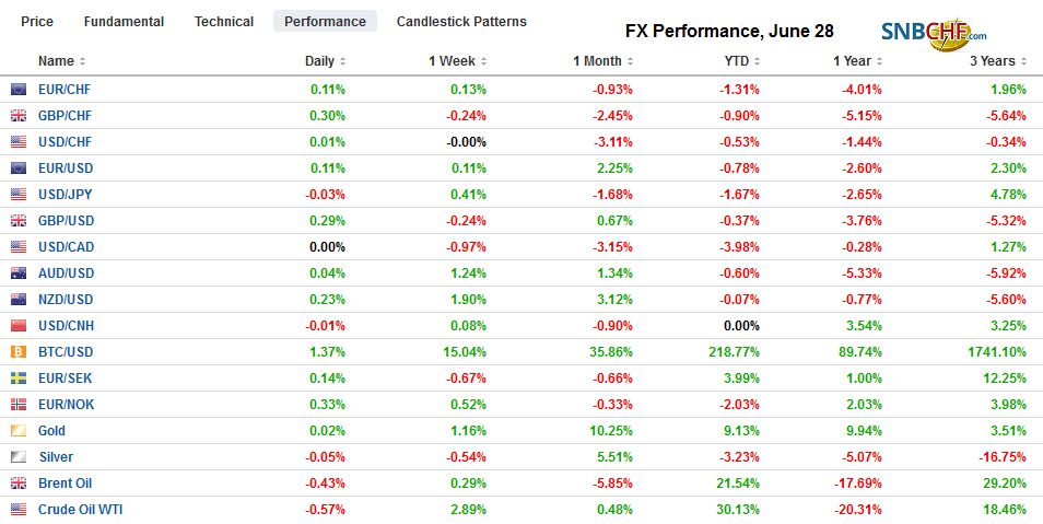 FX Performance, June 28