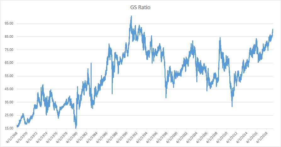 GS Ratio, 1968-2018