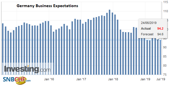 Germany Business Expectations, June 2019