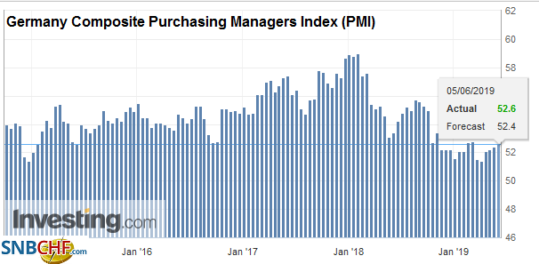 Germany Composite Purchasing Managers Index (PMI), May 2019