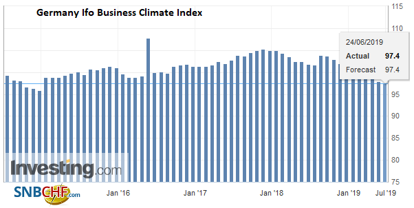Germany Ifo Business Climate Index, June 2019