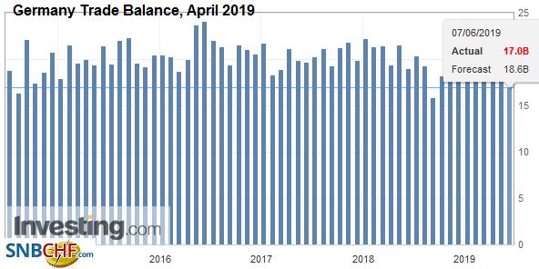 Germany Trade Balance, April 2019