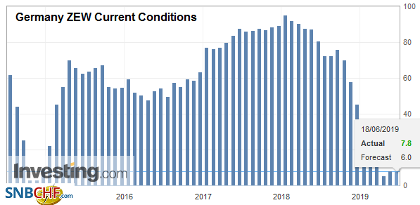 Germany ZEW Current Conditions, Jun 2019