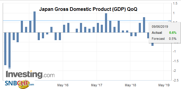 Japan Gross Domestic Product (GDP) QoQ, Q1 2019