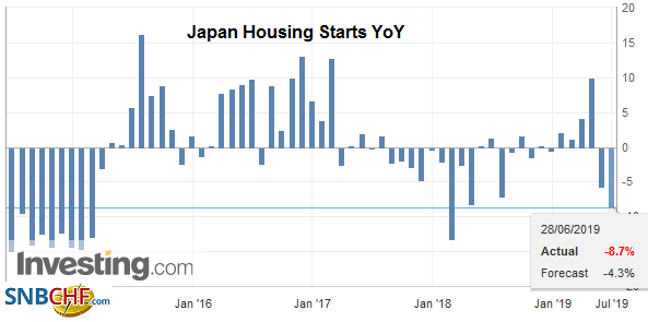 Japan Housing Starts YoY, May 2019