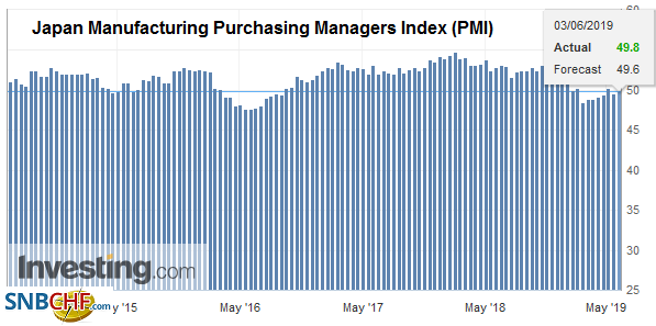 Japan Manufacturing Purchasing Managers Index (PMI), May 2019