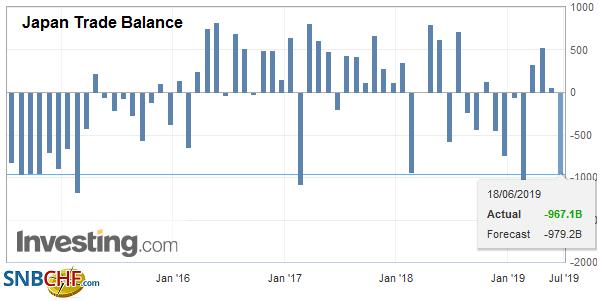 Japan Trade Balance, May 2019