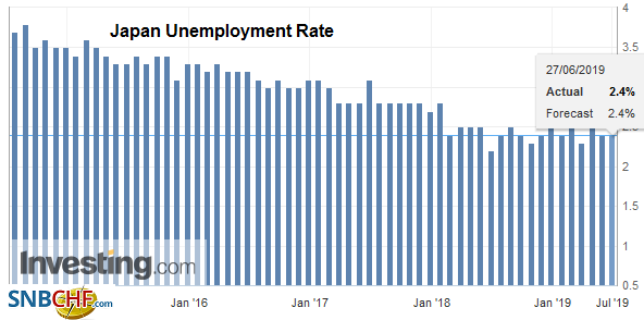Japan Unemployment Rate, May 2019