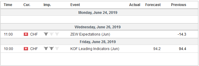 Economic Events: Switzerland, Week June 24