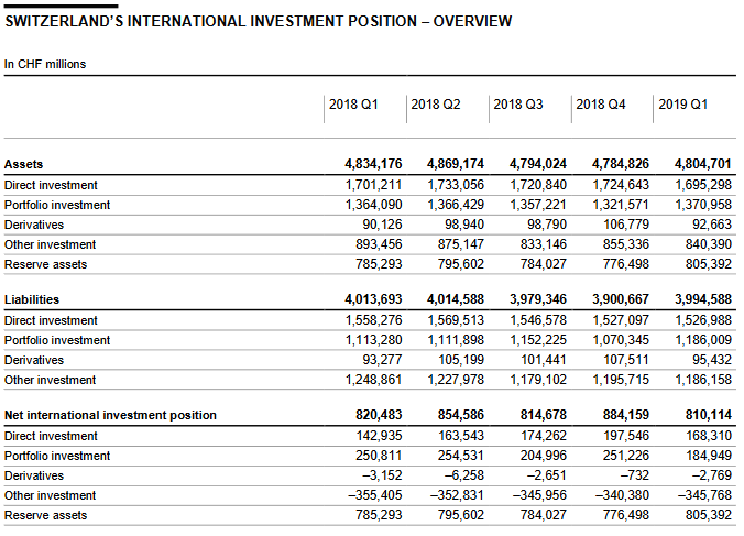 Switzerland International Investment Position, Q1 2019