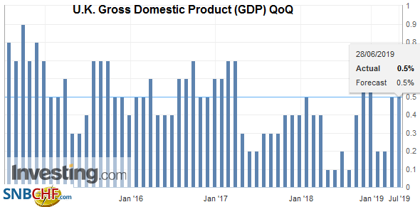 U.K. Gross Domestic Product (GDP) QoQ, Q1 2019