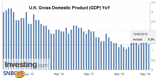 U.K. Gross Domestic Product (GDP) YoY, Q1 2019