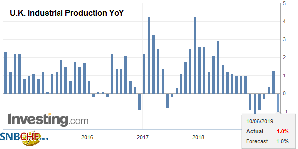 U.K. Industrial Production YoY, Apr 2019