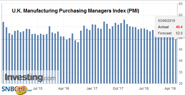U.K. Manufacturing Purchasing Managers Index (PMI), May 2019