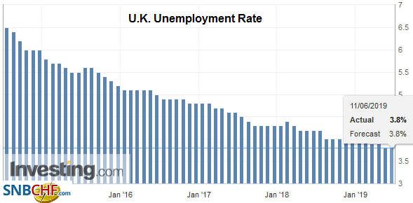 U.K. Unemployment Rate, Apr 2019