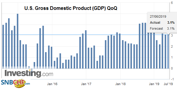 U.S. Gross Domestic Product (GDP) QoQ, Q1 2019