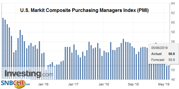 U.S. Markit Composite Purchasing Managers Index (PMI) , May 2019