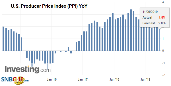 U.S. Producer Price Index (PPI) YoY, May 2019