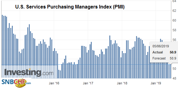 U.S. Services Purchasing Managers Index (PMI), May 2019