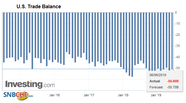 U.S. Trade Balance, April 2019
