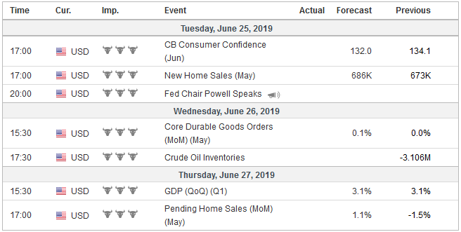 Economic Events: United States, Week June 24