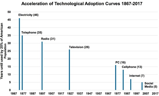Acceleration of Technological Adoption Curves 1867-2017