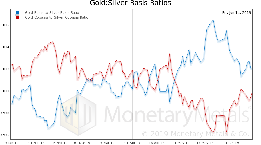 Gold: Silver Basis Ratios