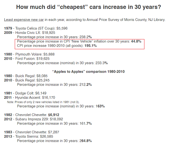 "How much did ""cheapest"" cars increase in 30 years?"