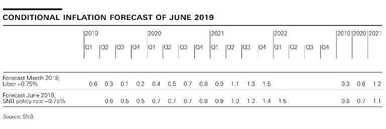 Conditonal Inflation Forecast of June 2019