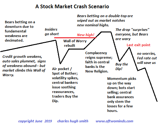 A Stock Market Crash Scenario