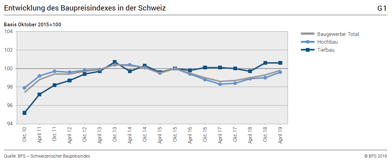 Development of the construction price index in Switzerland