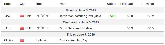 Economic Events: China, Week June 03