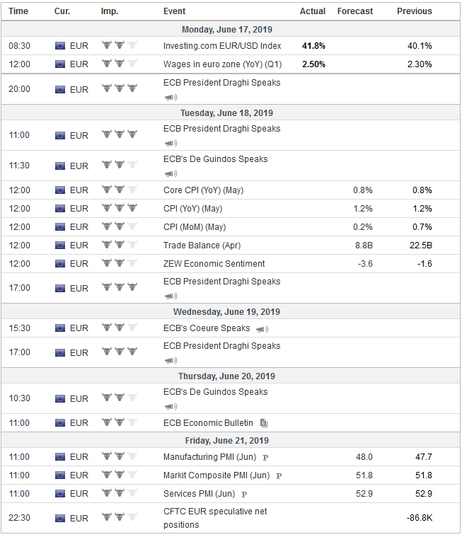 Economic Events: Eurozone, Week June 17