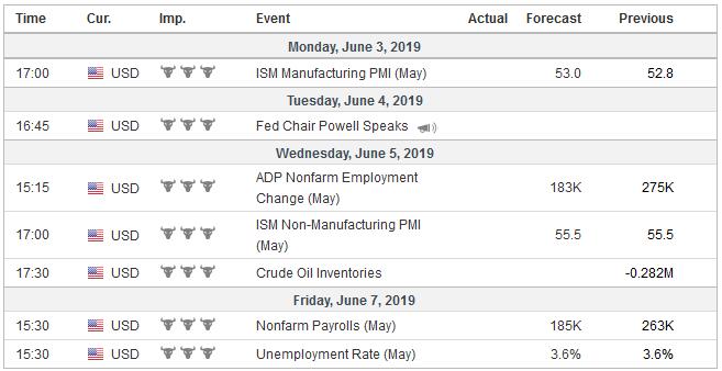 Economic Events: United States, Week June 03