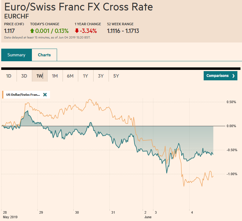 EUR/CHF and USD/CHF, June 04
