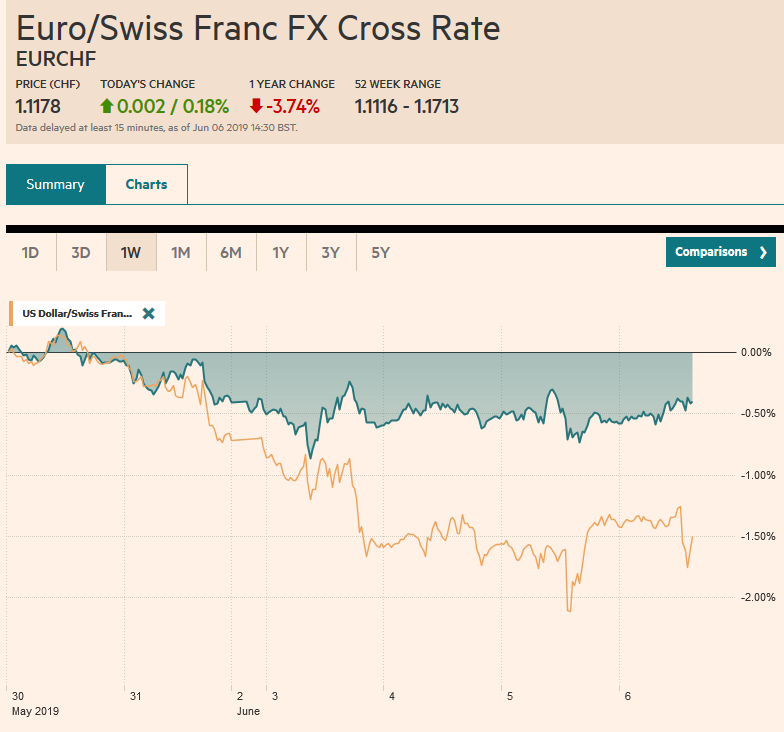 EUR/CHF and USD/CHF, June 06