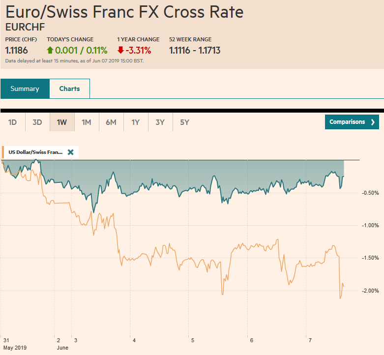 EUR/CHF and USD/CHF, June 07