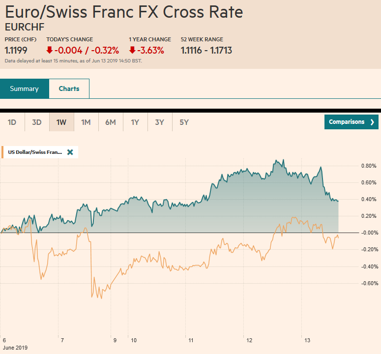 EUR/CHF and USD/CHF, June 13
