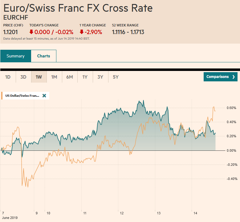 EUR/CHF and USD/CHF, June 14