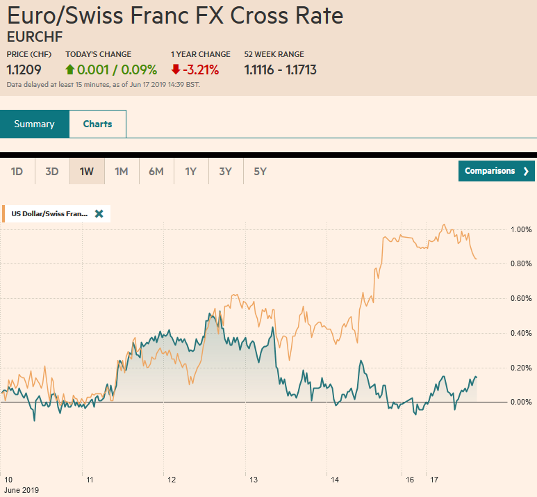 EUR/CHF and USD/CHF, June 17