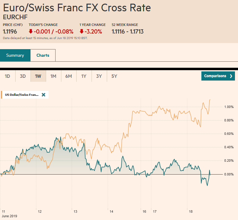 EUR/CHF and USD/CHF, June 18