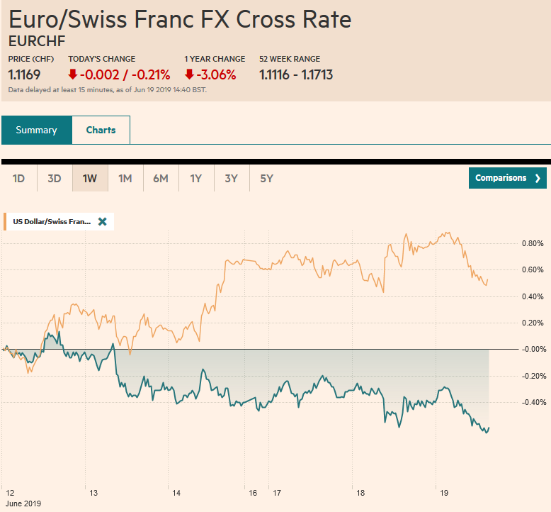 EUR/CHF and USD/CHF, June 19