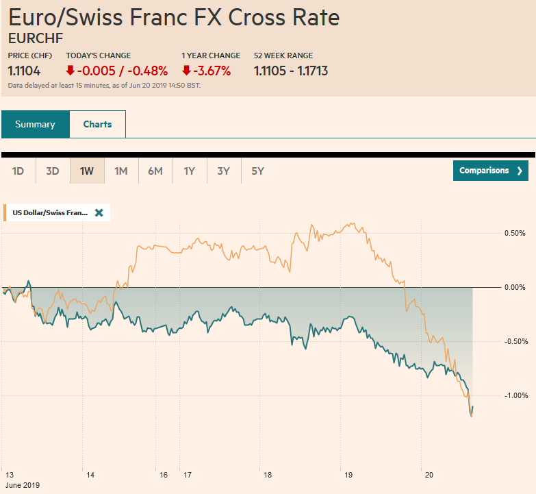 EUR/CHF and USD/CHF, June 20