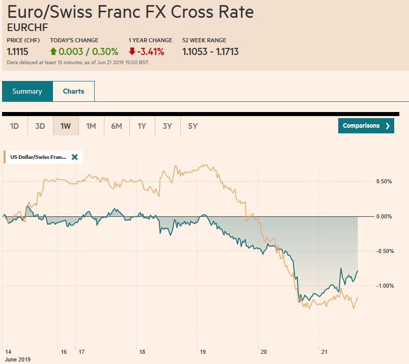 EUR/CHF and USD/CHF, June 21