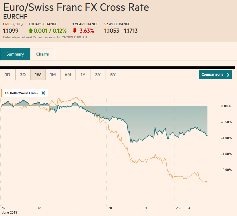 EUR/CHF and USD/CHF, June 24