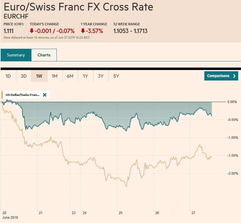 EUR/CHF and USD/CHF, June 27