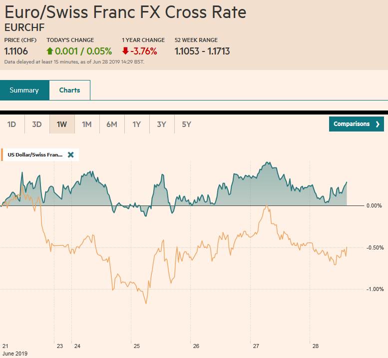 EUR/CHF and USD/CHF, June 28