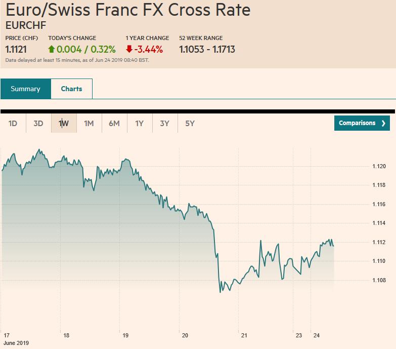 Euro/Swiss Franc FX Cross Rate, June 24