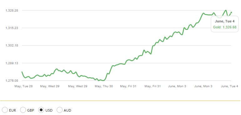 Gold in USD – 1 week (GoldCore.com)
