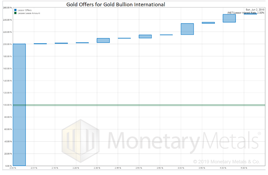 Gold Offers for Gold Bullion International